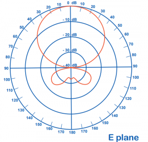 6m 5ele Tonna Yagi Radiation Pattern