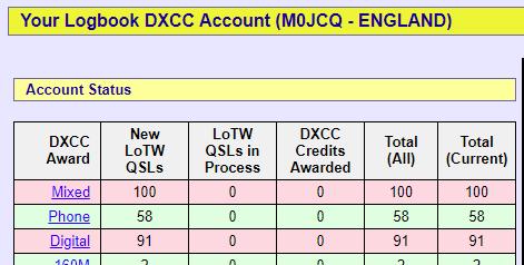 DXCC Achieved in LoTW!